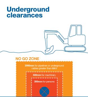 Underground Utilities Spotter